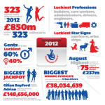 The luckiest lottery players in Britain are builders