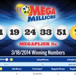 Who Won $400 Million USA Mega Millions Jackpot?
